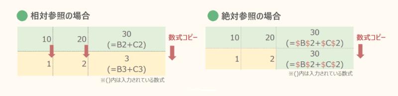 2_⑭絶対参照と相対参照のしくみの違い_800px