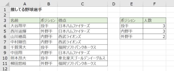 COUNTIF関数でデータの個数を数える方法(指定した条件ごとの人数がわかった)_