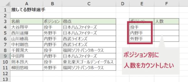 COUNTIF関数で文字列に完全一致するデータの個数を数える方法(例のイメージ)_