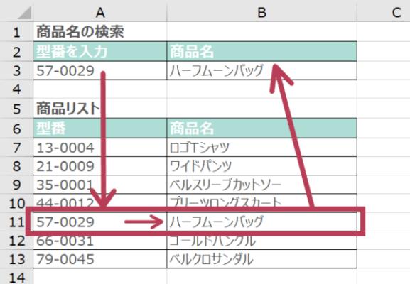 VLOOKUP関数の使い方1(指定した型番に一致する商品の商品名が取り出された)