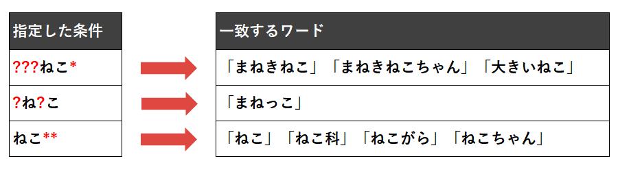 7_001_記述に対する一致パターン
