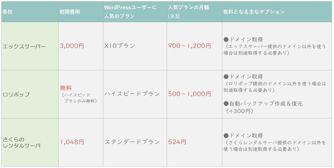 各サーバーおすすめプラン価格表3