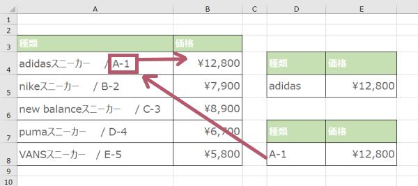 VLOOKUP関数で「*」を使った後方一致検索によってデータを取り出した