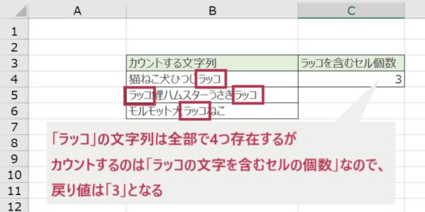 指定した文字を含むセルの個数が算出された