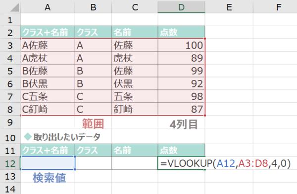 セルA12を検索値としてVLOOKUP関数を入力する