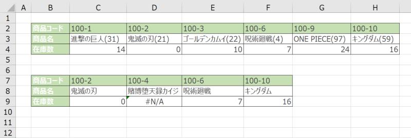 HLOOKUP関数の例で算出したデータ