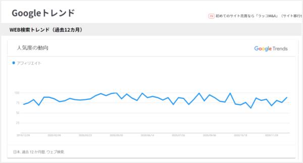 過去12ヶ月の人気の動向