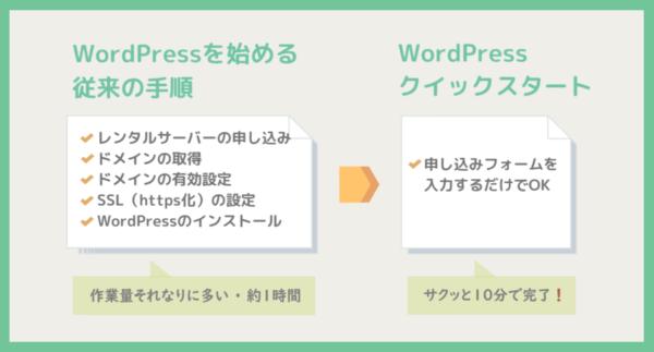 WordPressクイックスタートの利点