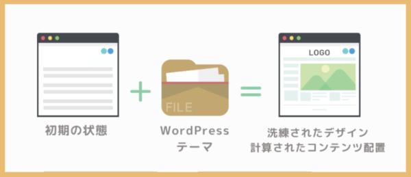 WordPressテーマの役目